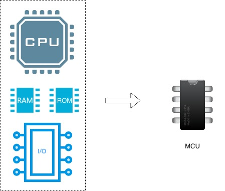 Block diagram of the components in an MCU