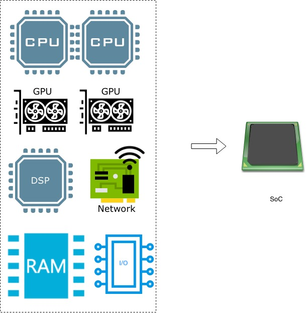 Block diagram of the components in an SoC